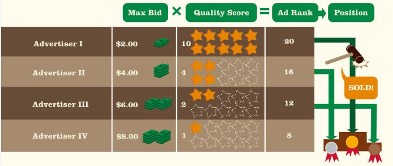 Adwords Quality Score