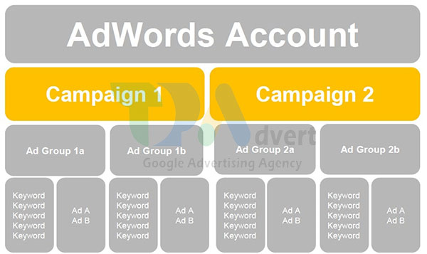 Google ads structure